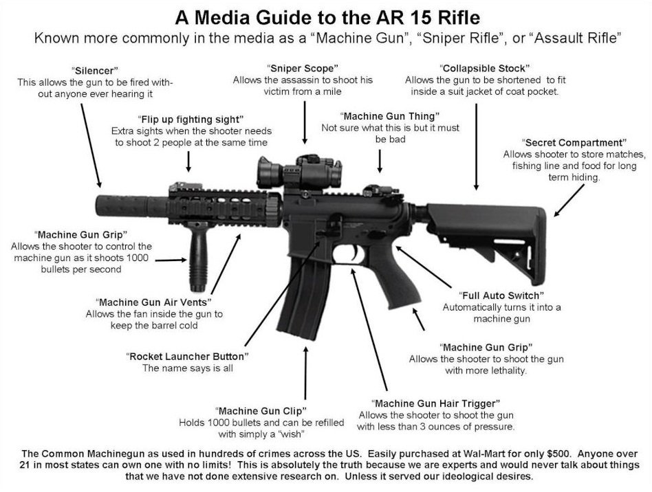 Libtard Media Guide  Black Rifle